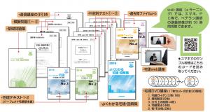 イメージ:合格に必要な多くの教材と、分かり易い講義映像