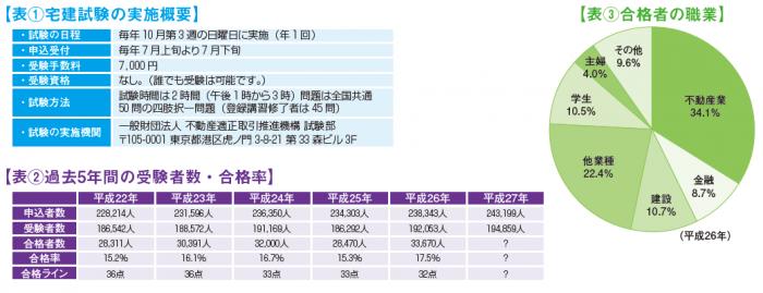 宅建試験統計情報