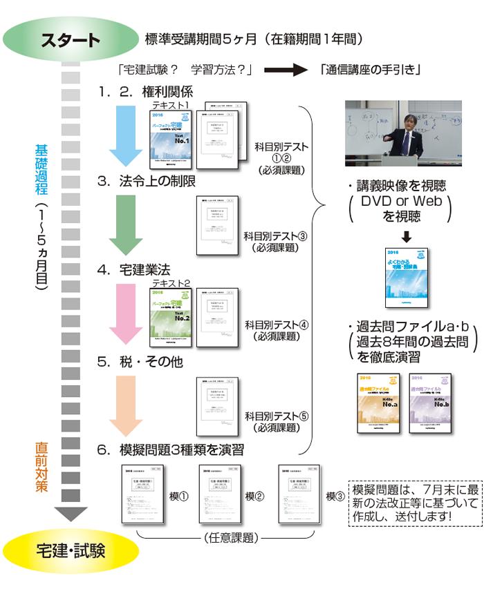 イメージ:e-pla宅建通信講座 受講の流れ